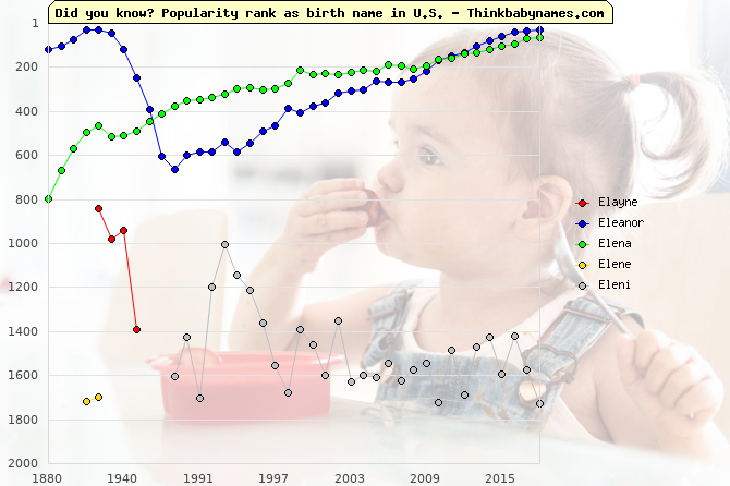 Top 2000 baby names ranking of Elayne, Eleanor, Elena, Elene, Eleni in U.S.
