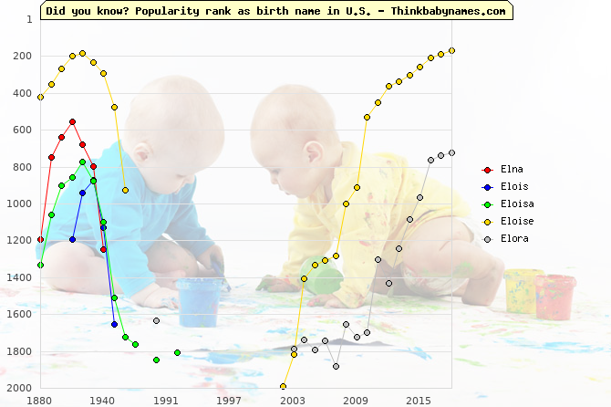 Top 2000 baby names ranking of Elna, Elois, Eloisa, Eloise, Elora in U.S.