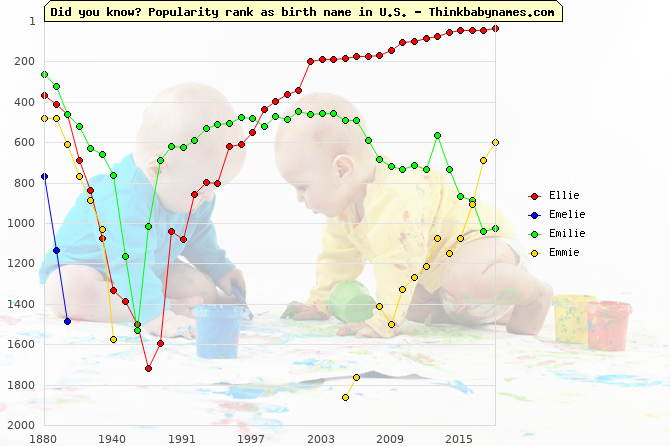 Top 2000 baby names ranking of -ie names: Ellie, Emelie, Emilie, Emmie