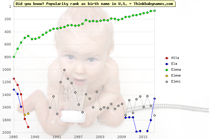 Top 2000 baby names ranking of Alla, Ela, Elena, Elene, Eleni in U.S.