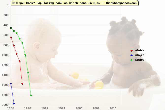 Top 2000 baby names ranking of Almira, Almyra, Elmira in U.S.