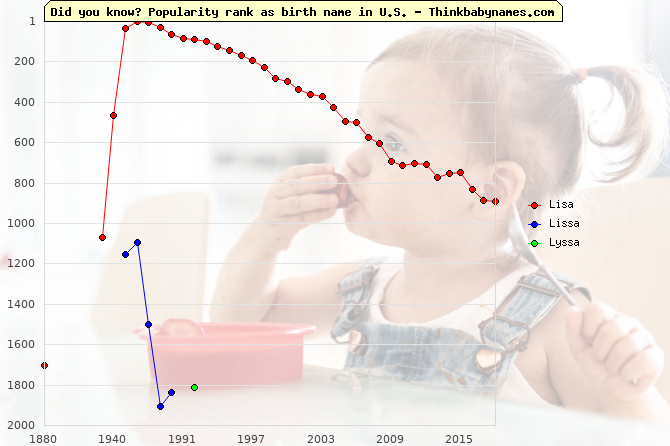 Top 2000 baby names ranking of Lisa, Lissa, Lyssa in U.S.