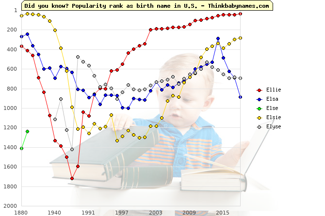Top 2000 baby names ranking of Ellie, Elsa, Else, Elsie, Elyse in U.S.
