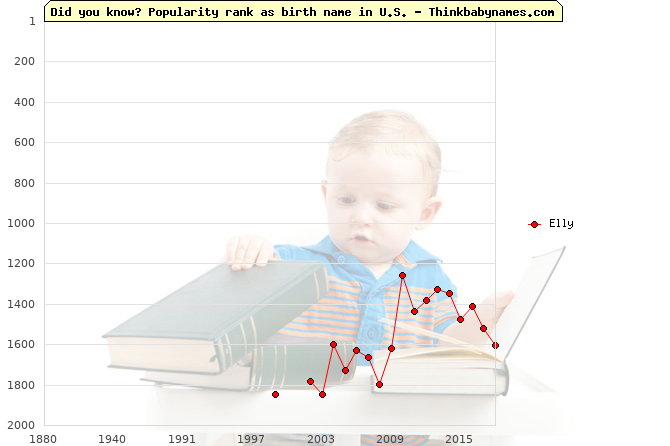 Top 2000 baby names ranking of Elly name in U.S.