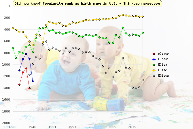 Top 2000 baby names ranking of Alease, Elease, Elisa, Elise, Elissa in U.S.