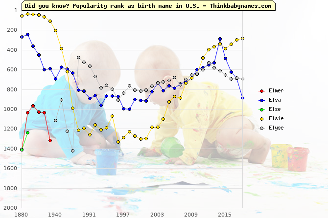 Top 2000 baby names ranking of Elmer, Elsa, Else, Elsie, Elyse in U.S.