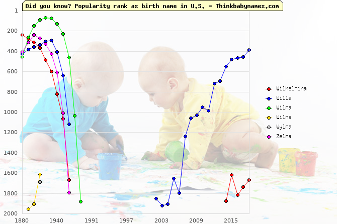 Top 2000 baby names ranking of Wilhelmina, Willa, Wilma, Wilna, Wylma, Zelma in U.S.