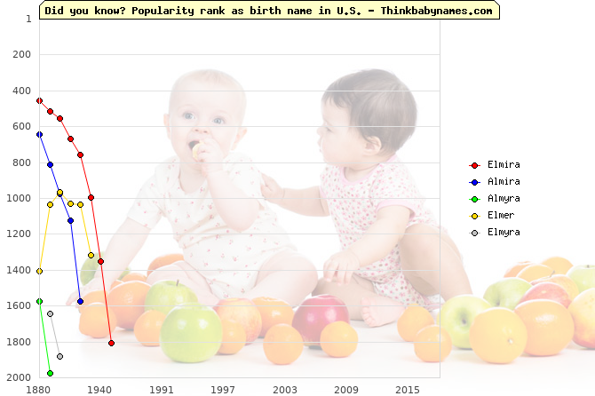 Top 2000 baby names ranking of Elmira, Almira, Almyra, Elmer, Elmyra in U.S.