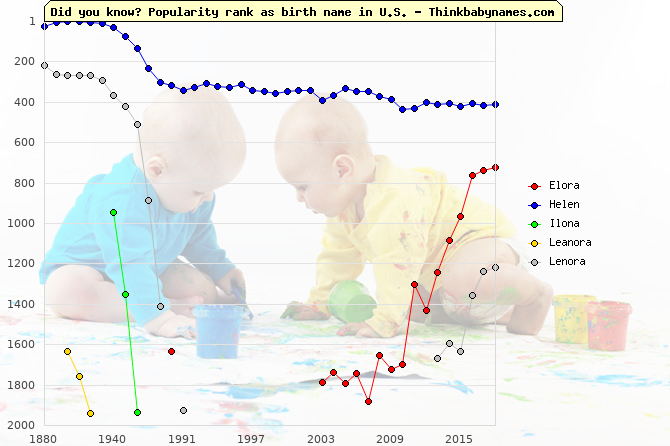 Top 2000 baby names ranking of Elora, Helen, Ilona, Leanora, Lenora in U.S.