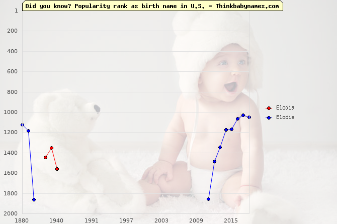 Top 2000 baby names ranking of Elodia, Elodie in U.S.