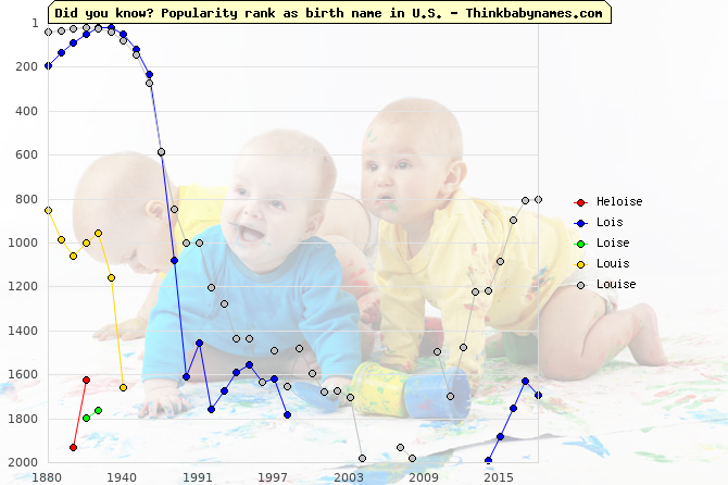 Top 2000 baby names ranking of Heloise, Lois, Loise, Louis, Louise in U.S.