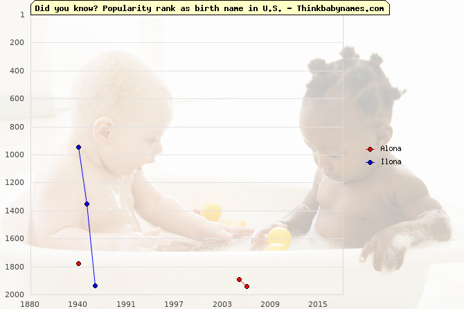 Top 2000 baby names ranking of Alona, Ilona in U.S.