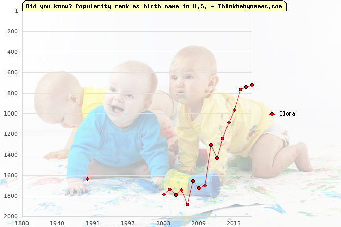 Top 2000 baby names ranking of Elora name in U.S.