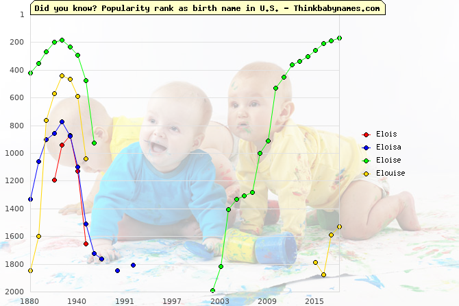 Top 2000 baby names ranking of Elois, Eloisa, Eloise, Elouise in U.S.