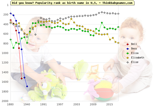 Top 2000 baby names ranking of Bell, Bess, Elisa, Elisabeth, Elise in U.S.
