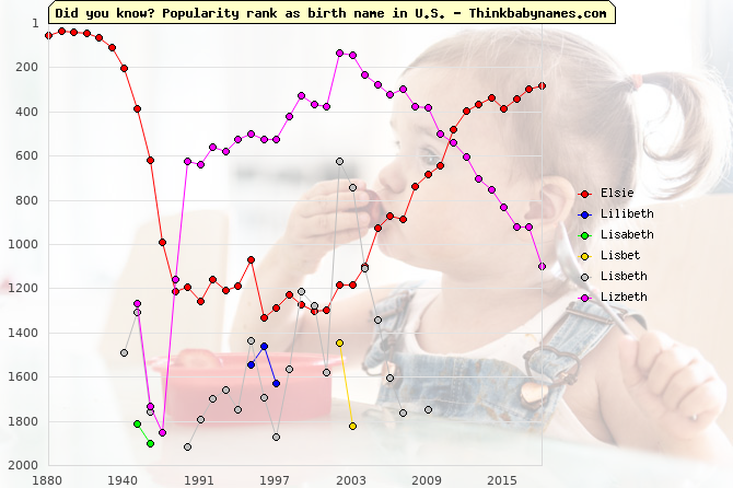 Top 2000 baby names ranking of Elsie, Lilibeth, Lisabeth, Lisbet, Lisbeth, Lizbeth in U.S.