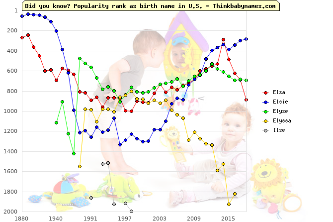 Top 2000 baby names ranking of Elsa, Elsie, Elyse, Elyssa, Ilse in U.S.