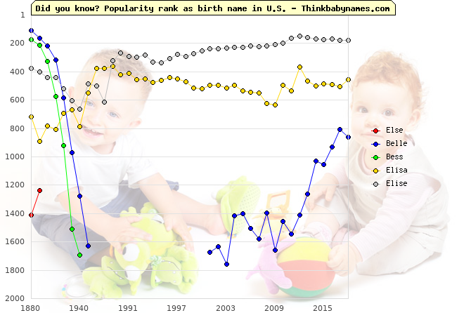 Top 2000 baby names ranking of Else, Belle, Bess, Elisa, Elise in U.S.