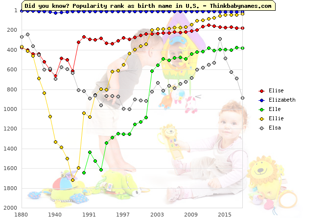 Top 2000 baby names ranking of Elise, Elizabeth, Elle, Ellie, Elsa in U.S.
