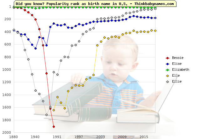 Top 2000 baby names ranking of Bessie, Elise, Elizabeth, Elle, Ellie in U.S.