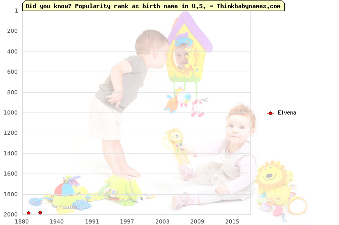 Top 2000 baby names ranking of Elvena name in U.S.