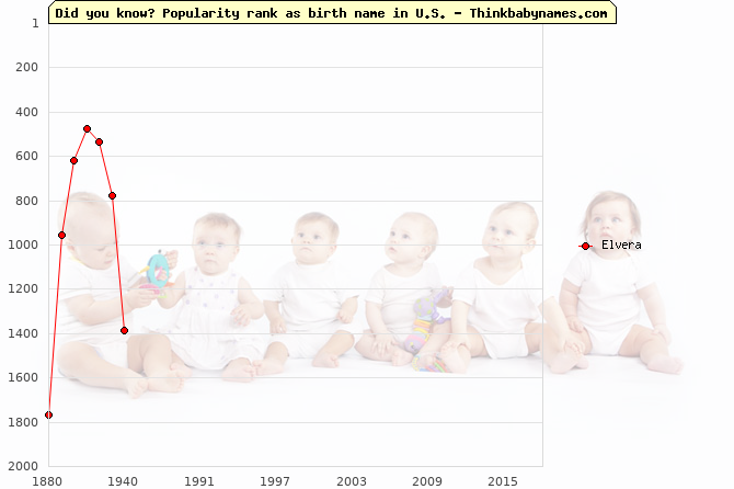 Top 2000 baby names ranking of Elvera name in U.S.