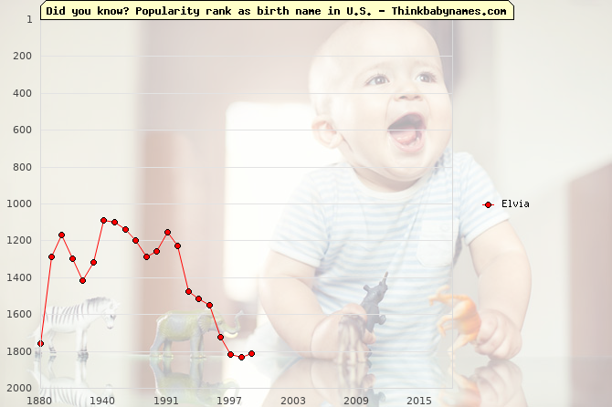 Top 2000 baby names ranking of Elvia name in U.S.