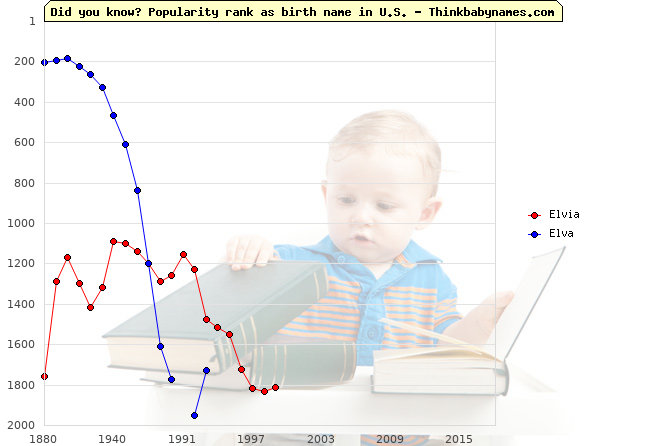 Top 2000 baby names ranking of Elvia, Elva in U.S.