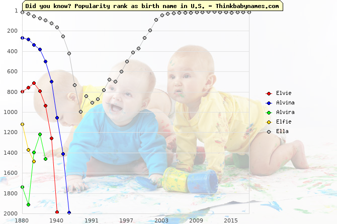 Top 2000 baby names ranking of Elvie, Alvina, Alvira, Elfie, Ella in U.S.