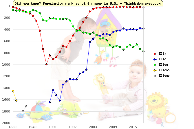 Top 2000 baby names ranking of Ella, Elle, Ellen, Ellena, Ellene in U.S.