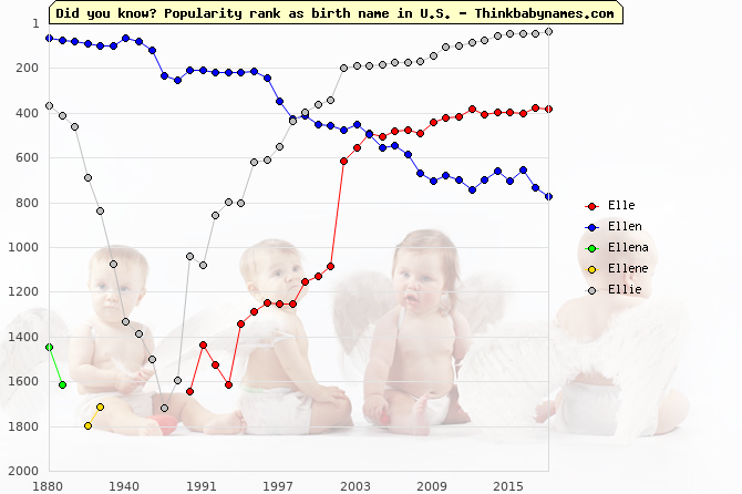 Top 2000 baby names ranking of Elle, Ellen, Ellena, Ellene, Ellie in U.S.