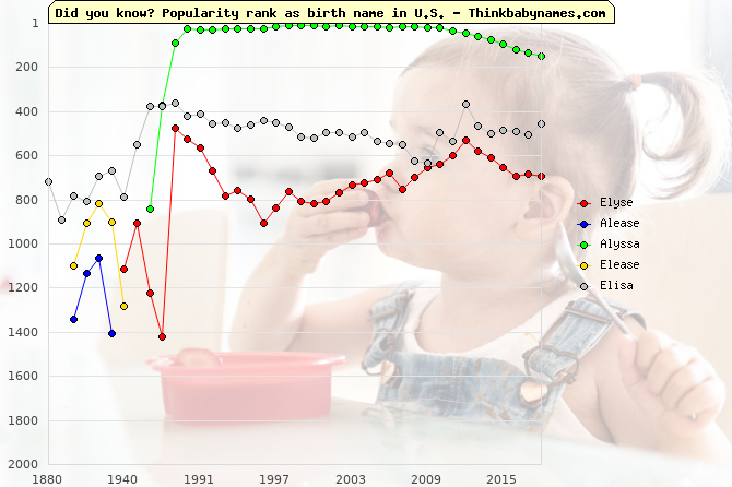 Top 2000 baby names ranking of Elyse, Alease, Alyssa, Elease, Elisa in U.S.