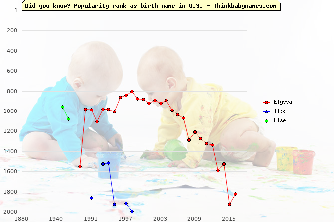 Top 2000 baby names ranking of Elyssa, Ilse, Lise in U.S.