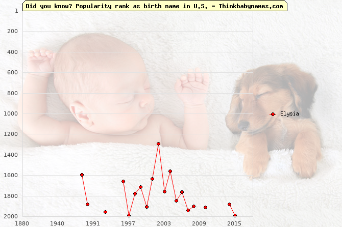 Top 2000 baby names ranking of Elysia name in U.S.