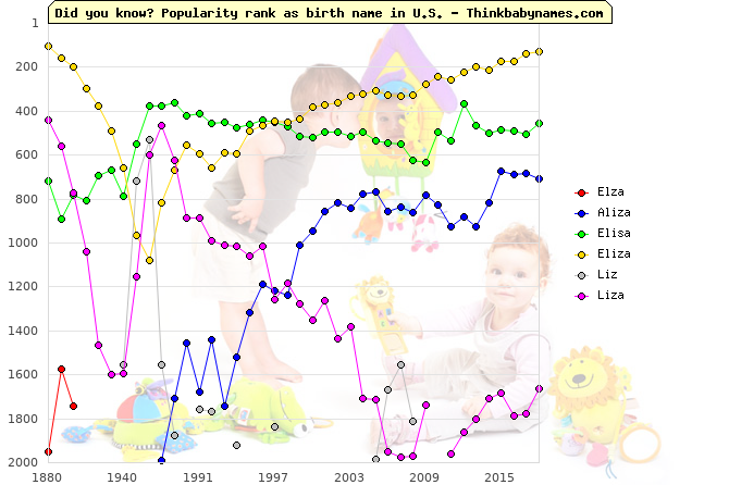 Top 2000 baby names ranking of Elza, Aliza, Elisa, Eliza, Liz, Liza in U.S.