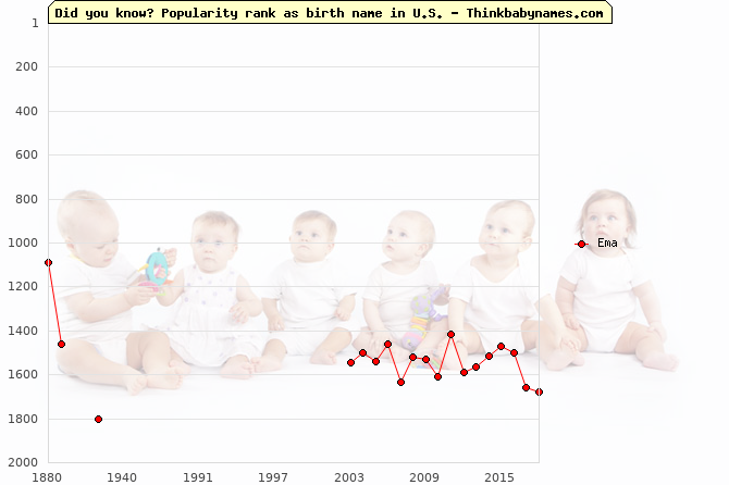 Top 2000 baby names ranking of Ema name in U.S.