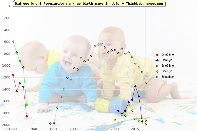 Top 2000 baby names ranking of Emaline, Emalyn, Emeline, Emelyn, Emmalee in U.S.