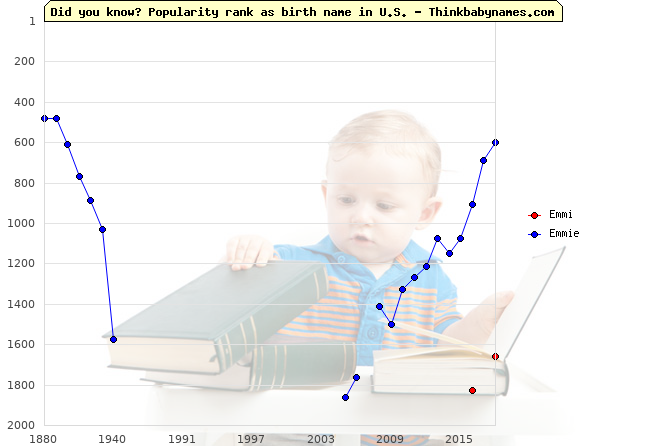Top 2000 baby names ranking of Emmi, Emmie in U.S.