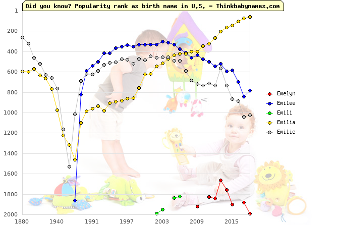 Top 2000 baby names ranking of Emelyn, Emilee, Emili, Emilia, Emilie in U.S.