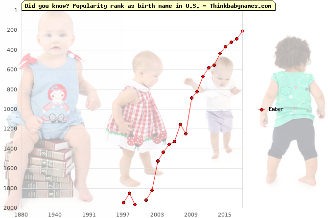 Top 2000 baby names ranking of Ember name in U.S.
