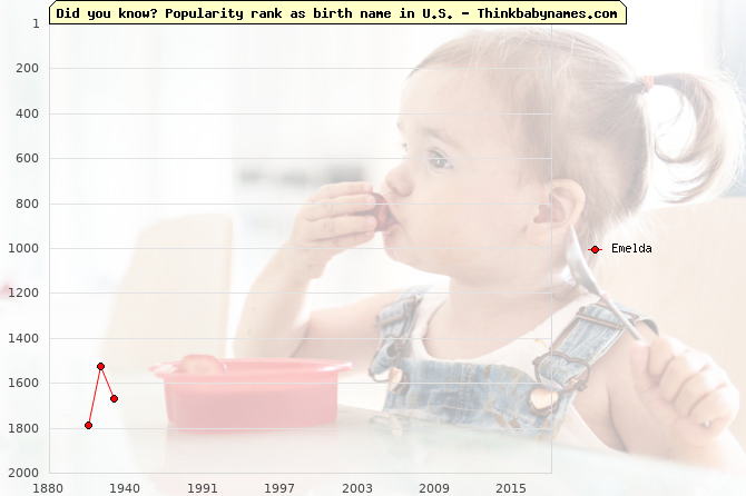 Top 2000 baby names ranking of Emelda name in U.S.