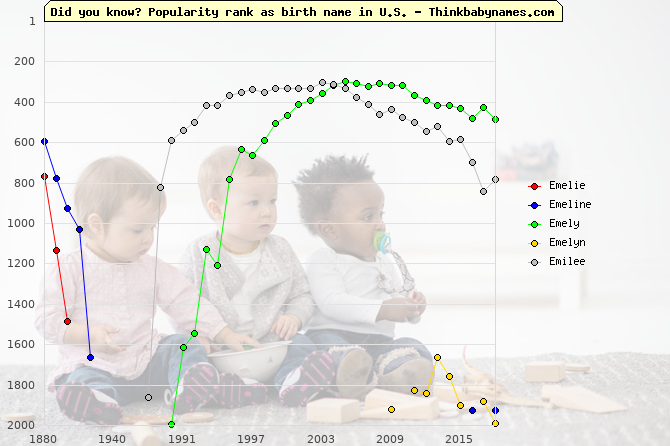 Top 2000 baby names ranking of Emelie, Emeline, Emely, Emelyn, Emilee in U.S.