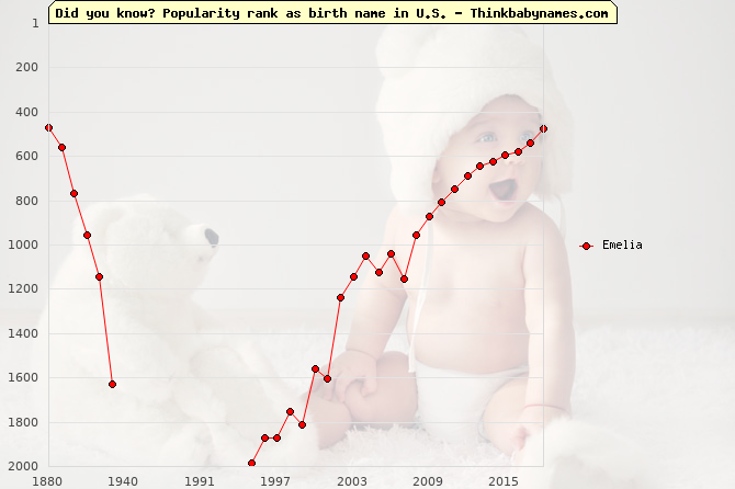 Top 2000 baby names ranking of Emelia name in U.S.