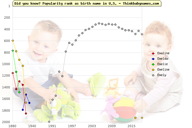 Top 2000 baby names ranking of Emaline, Emelda, Emelie, Emeline, Emely in U.S.