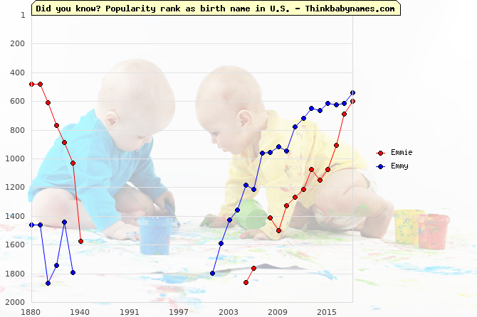Top 1000 baby names ranking of Emmie, Emmy in U.S.