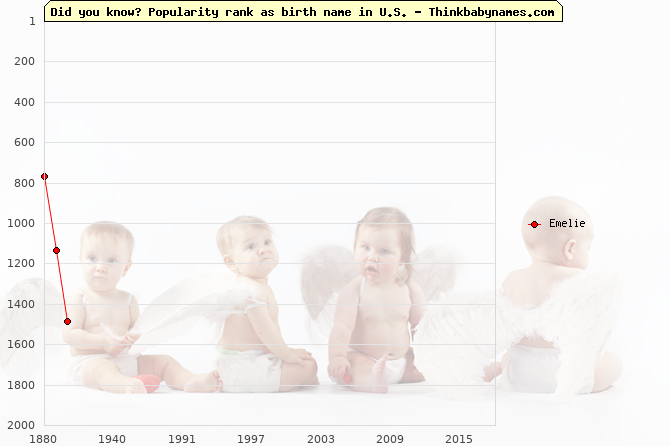 Top 2000 baby names ranking of Emelie name in U.S.