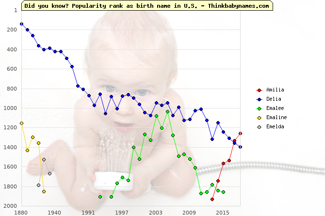 Top 2000 baby names ranking of Amilia, Delia, Emalee, Emaline, Emelda in U.S.