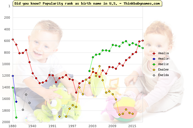 Top 2000 baby names ranking of Amalia, Amalie, Amelie, Emalee, Emelda in U.S.