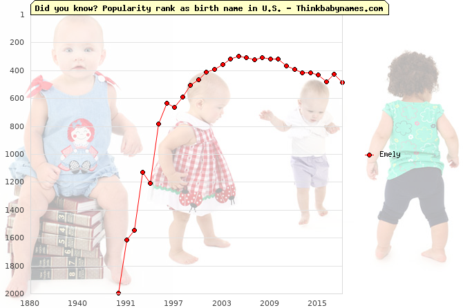 Top 1000 baby names ranking of Emely name in U.S.