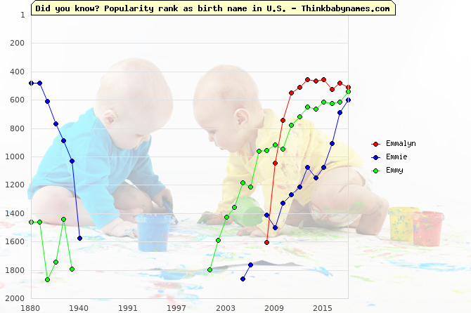 Top 1000 baby names ranking of Emmalyn, Emmie, Emmy in U.S.